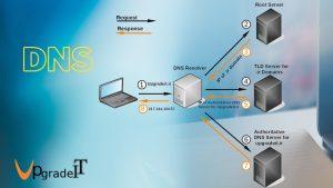 DNS چگونه کار میکند؟