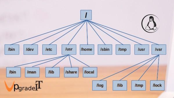 آشنایی با فایل سیستم لینوکس