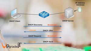 DHCP چگونه کار میکند؟