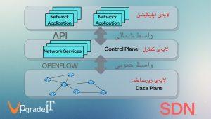 معماری شبکه های SDN